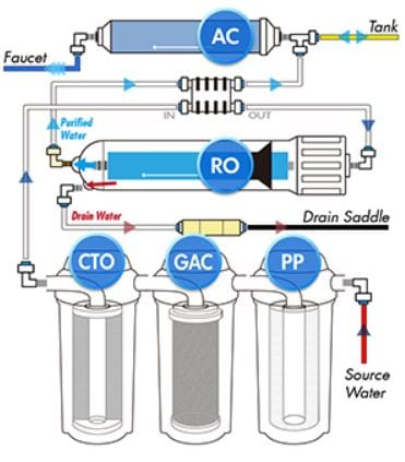 compare reverse osmosis system
