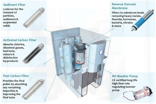 portable reverse osmosis system camping