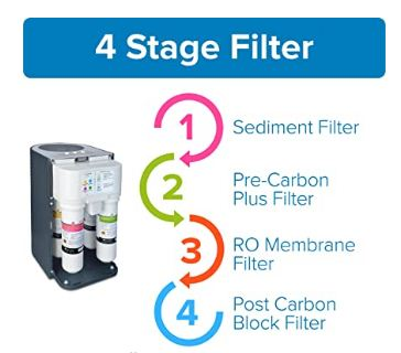 brondell three-stage water filtration system